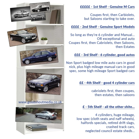 goodshoutmedia-bmw-e36-values-price-guide.jpg